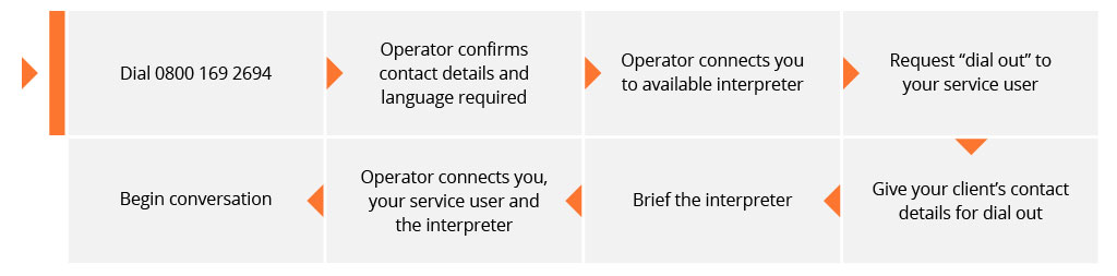 """Dial 0800 169 2694. Operator confirms contact details and language required. Operator connects you to available interpreter. Request """"dial out"""" to your service user. Give your client's contact details for dial out. Brief the interpreter. Operator connects you, your service user and the interpreter. Begin conversation."""