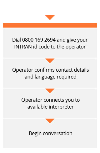 Dial 0800 169 2694 and give your INTRAN id code to the operator. Operator confirms contact details and language required. Operator connects you to available interpreter. Begin conversation.