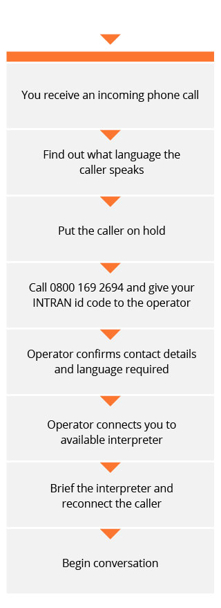 You recieve an incoming phone call. Find out what language the caller speaks. Put the caller on hold. Call 0800 169 2694 and give your INTRAN id code to the operator. Operator confirms contact details and language required. Operator connects you to available interpreter. Brief the interpreter and reconnect the caller. Begin conversation.